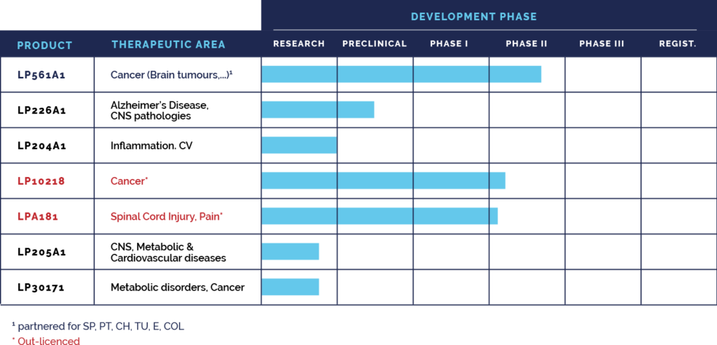 pipeline laminar pharma